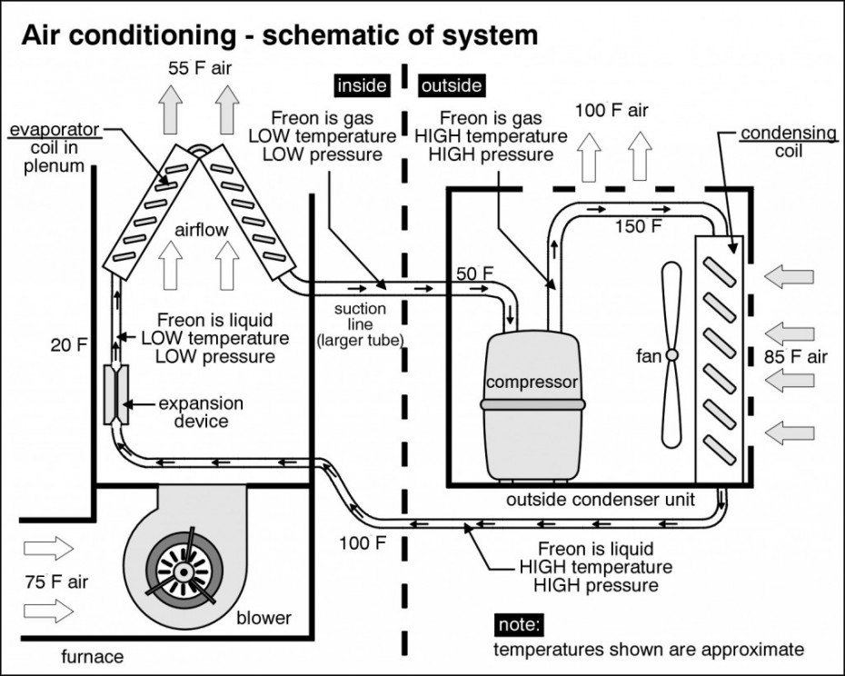 A-Pro New Orleans knows the Air Conditioning Systems