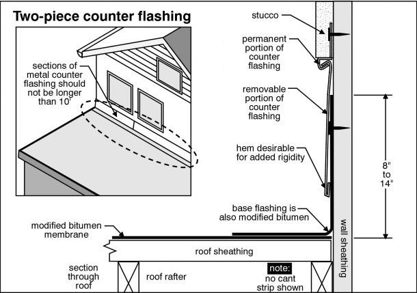 New Orleans Home Inspection inspects chimney flashing